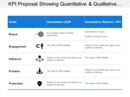 Kpi Proposal Showing Quantitative And Qualitative Kpi