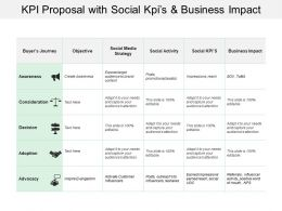 Kpi Proposal With Social Kpis And Business Impact