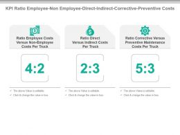 Kpi Ratio Employee Non Employee Direct Indirect Corrective Preventive Costs Presentation Slide