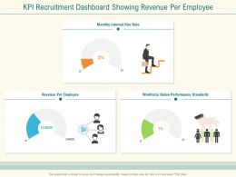 KPI Recruitment Dashboard Showing Revenue Per Employee