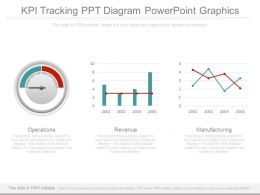 Kpis And Operations Dashboard Presentation Powerpoint Example