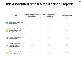 KPIS Associated With IT Simplification Projects Develop Ppt Powerpoint Presentation File