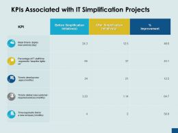 KPIs Associated With It Simplification Projects Improvement Ppt Powerpoint Presentation Ideas Example