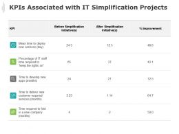 Kpis Associated With It Simplification Projects Improvement Time Ppt Powerpoint Presentation Gallery Templates