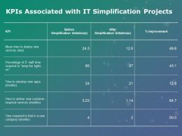 Kpis Associated With It Simplification Projects Percentage Ppt Powerpoint Presentation Show File Formats