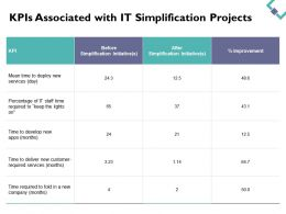 KPIs Associated With It Simplification Projects Table Ppt Powerpoint Presentation Gallery Show