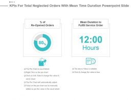 Kpis For Total Neglected Orders With Mean Time Duration Powerpoint Slide