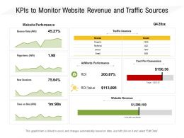 KPIs To Monitor Website Revenue And Traffic Sources