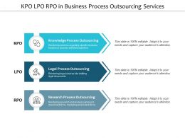 Kpo Lpo Rpo In Business Process Outsourcing Services