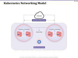 Kubernetes Networking Model Container Ppt Powerpoint Presentation File Display