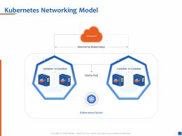 Kubernetes Networking Model Container To Container Ppt Presentation Icon