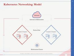 Kubernetes Networking Model Pod To Pod Ppt Powerpoint Presentation Designs