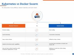 Kubernetes Vs Docker Swarm Auto Scaling Ppt Powerpoint Presentation Introduction