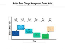 Kubler Ross Change Management Curve Model