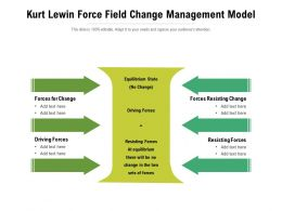 Kurt Lewin Force Field Change Management Model