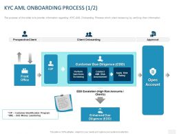 KYC AML Onboarding Process Customer Ppt Powerpoint Presentation File Backgrounds