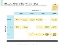 KYC AML Onboarding Process N463 Powerpoint Presentation Skills