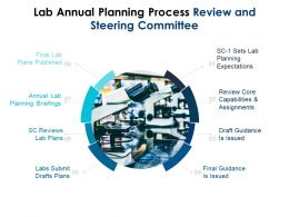 Lab Annual Planning Process Review And Steering Committee