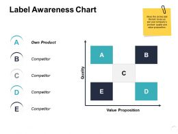 Label Awareness Chart Ppt Powerpoint Presentation Slides Graphics