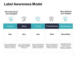 Label Awareness Model Ppt Powerpoint Presentation Icon Images