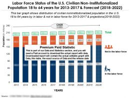 Labor Force Status Of The US Civilian Non Institutionalized Population 18 To 64 Years For 2013-2022
