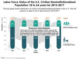 Labor Force Status Of The Us Civilian Noninstitutionalized Population 18 To 64 Years For 2013-2017