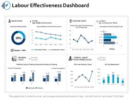 Labour Effectiveness Dashboard Ppt Portfolio Format