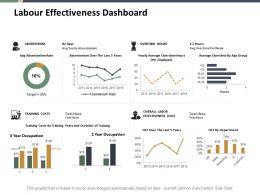 Labour Effectiveness Dashboard Ppt Slides Graphics Download