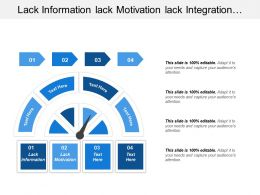 Lack Information Lack Motivation Lack Integration Earned Value