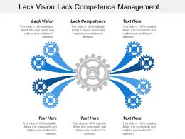 Lack Vision Lack Competence Management Orchestration Event Identification