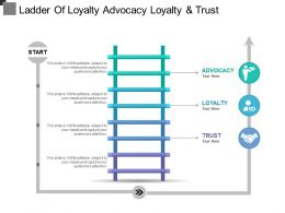 Ladder Of Loyalty Advocacy Loyalty And Trust