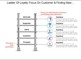 Ladder Of Loyalty Focus On Customer And Finding New Customers