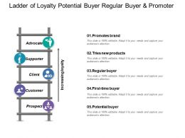 Ladder Of Loyalty Potential Buyer Regular Buyer And Promoter