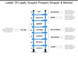 Ladder Of Loyalty Suspect Prospect Shopper And Member