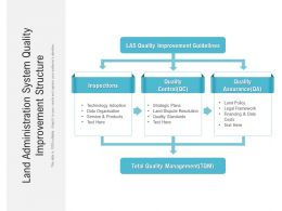 Land Administration System Quality Improvement Structure