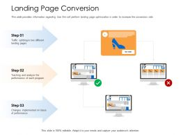 Landing Page Conversion Splitting Pages Powerpoint Presentation Outfit