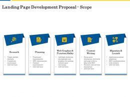 Landing Page Development Proposal Scope Ppt Powerpoint Presentation Demonstration