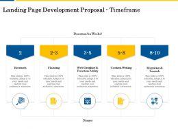 Landing Page Development Proposal Timeframe Ppt Powerpoint Presentation Vector