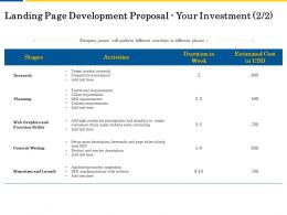 Landing Page Development Proposal Your Investment L2058 Ppt Powerpoint Show
