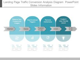 Landing Page Traffic Conversion Analysis Diagram Powerpoint Slides Information