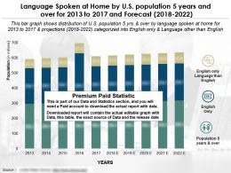 Language Spoken At Home By Population 5 Years And Over In US From 2013-2022