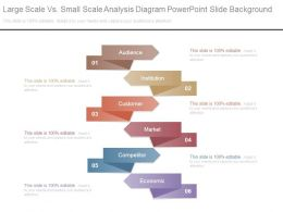Large Scale Vs Small Scale Analysis Diagram Powerpoint Slide Background