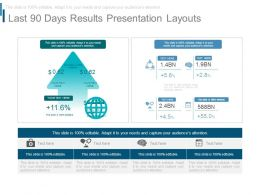 Last 90 Days Results Presentation Layouts