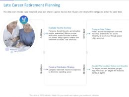 Late Career Retirement Planning Ppt Powerpoint Presentation Pictures Format