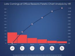 Late Comings At Office Reasons Pareto Chart Analysis By HR