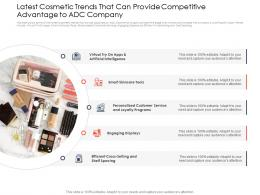Latest Cosmetic Trends Use Of Latest Trends To Boost Profitability Ppt File