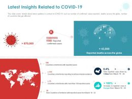 Latest Insights Related To COVID 19 Ppt Powerpoint Presentation Model Format