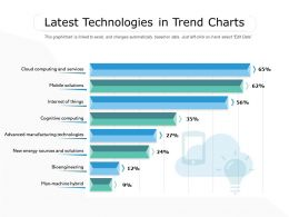 Latest Technologies In Trend Charts