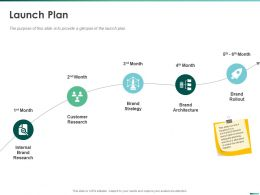 Launch Plan Internal Brand Research Ppt Powerpoint Presentation Model Influencers