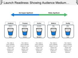 Launch Readiness Showing Audience Medium Quality